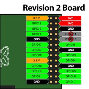 GPIO Rev2